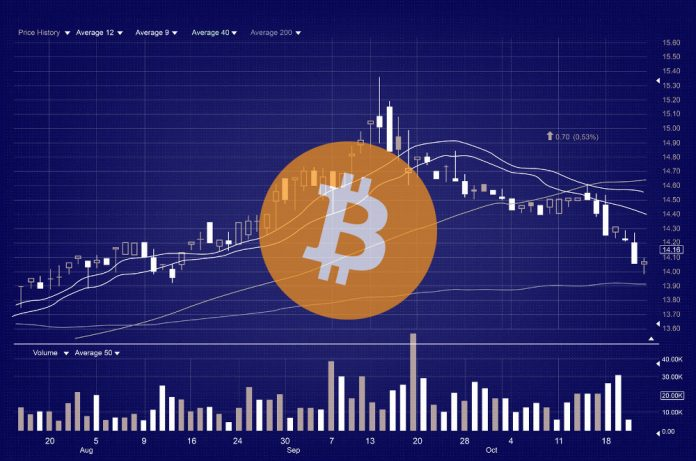 Bitcoin Price Down Over 10%, Sinking farther away from $10,000